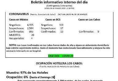 Boletín informativo Interno del día  (Contingencia Coronavirus)  LUNES 30 de MARZO 2020