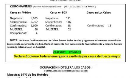 Boletín informativo Interno del día (Contingencia Coronavirus) MARTES 31 de MARZO 2020