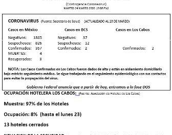 Boletín informativo interno del día (Contingencia Coronavirus)  MARTES 24 MARZO 2020 (2:00 PM)