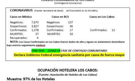 Boletín informativo Interno —- JUEVES 02 de ABRIL 2020  (Contingencia Coronavirus)