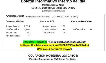 Boletín informativo Interno del día MIÉRCOLES 08 de ABRIL  (Contingencia Coronavirus)