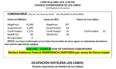 Boletín informativo Interno del día LUNES 06 de ABRIL 2020  (Contingencia Coronavirus)