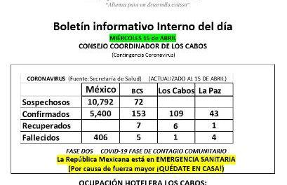 Boletín informativo Interno del día MIÉRCOLES 15 de ABRIL  (Contingencia Coronavirus)